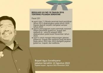 Infografik tatkala.co: Utak Atik Pilkada Buleleng Jika Digelar 2024